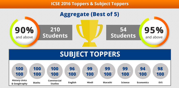 CBSC 2016 Toppers